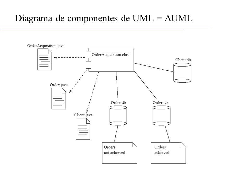 Diagrama de componentes de UML = AUML