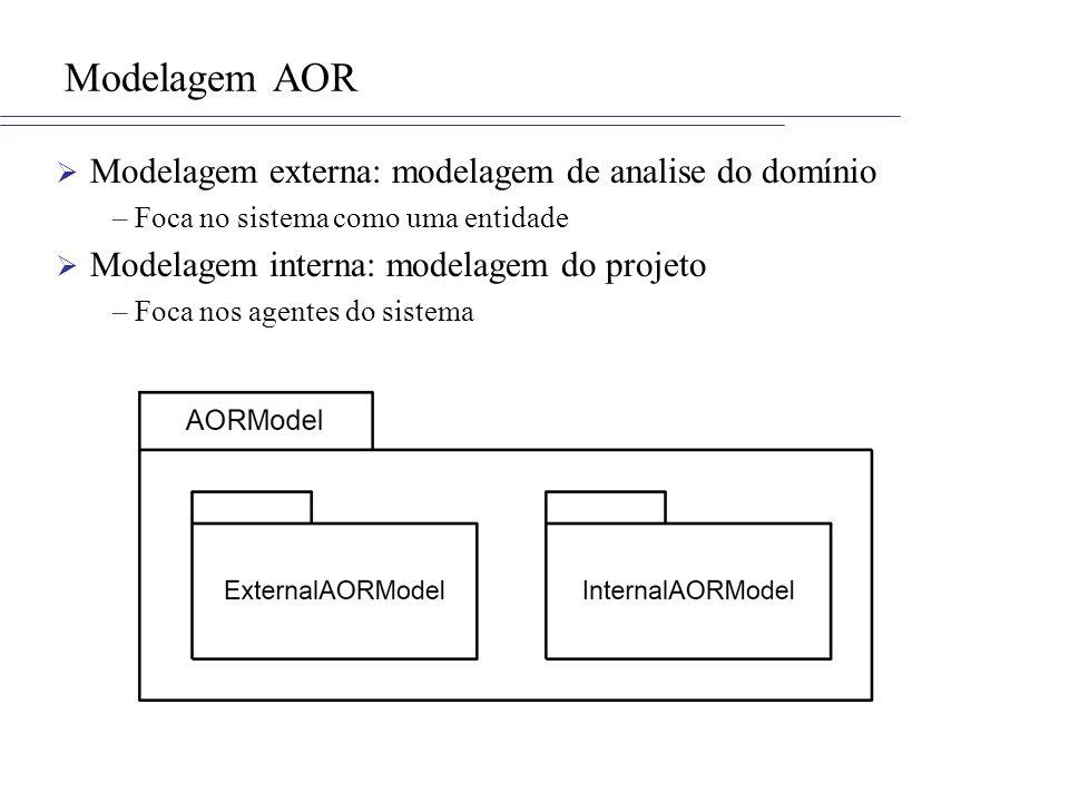 Modelagem AOR Modelagem externa: modelagem de analise do domínio –Foca no sistema como uma entidade Modelagem interna: modelagem do projeto –Foca nos