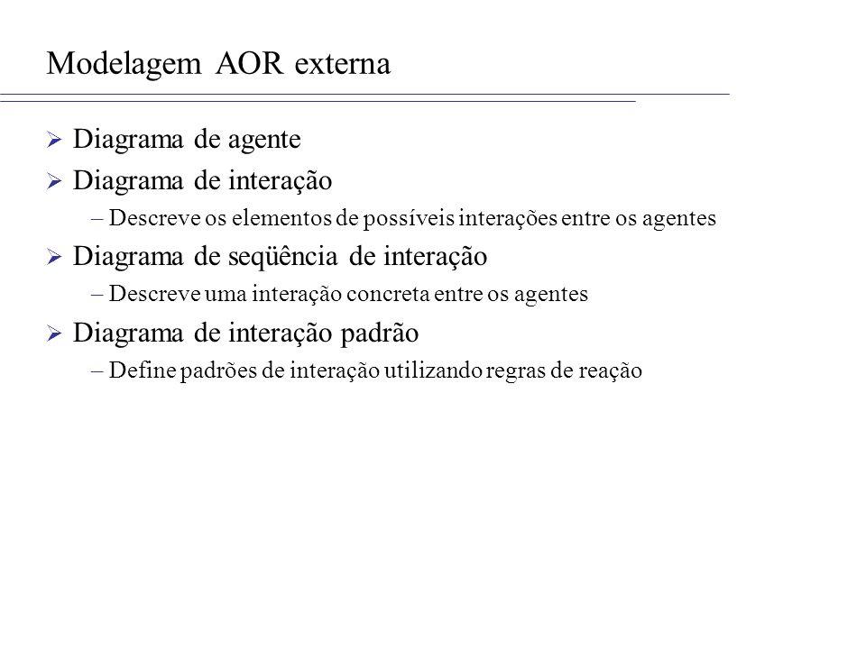 Modelagem AOR externa Diagrama de agente Diagrama de interação –Descreve os elementos de possíveis interações entre os agentes Diagrama de seqüência d