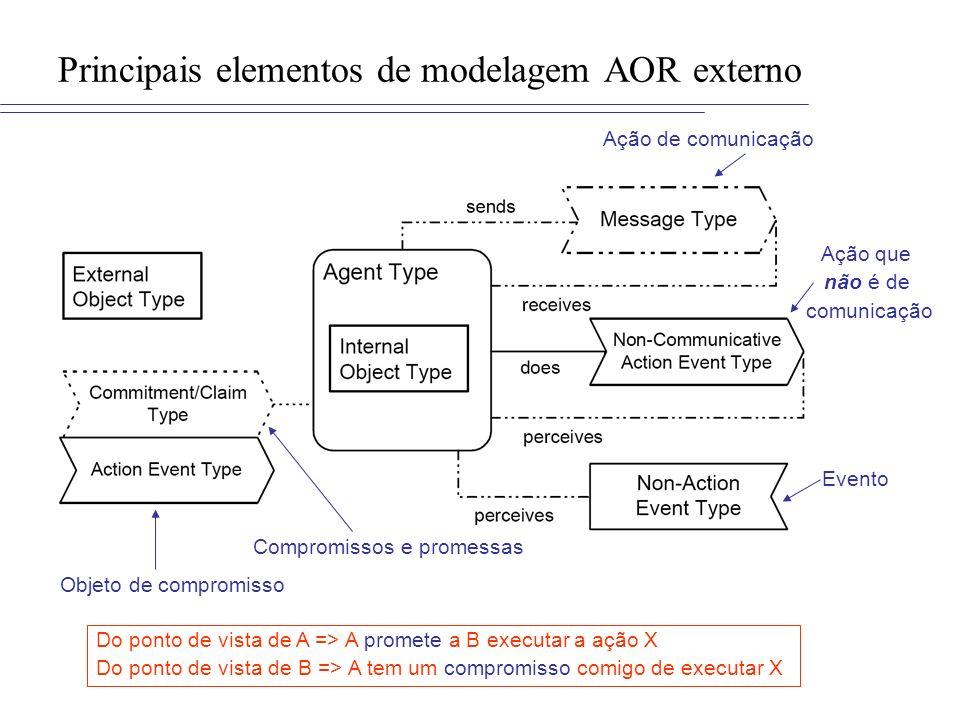 Principais elementos de modelagem AOR externo Ação de comunicação Ação que não é de comunicação Evento Compromissos e promessas Objeto de compromisso