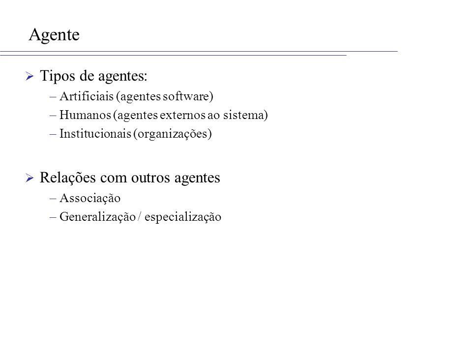 Agente Tipos de agentes: –Artificiais (agentes software) –Humanos (agentes externos ao sistema) –Institucionais (organizações) Relações com outros age
