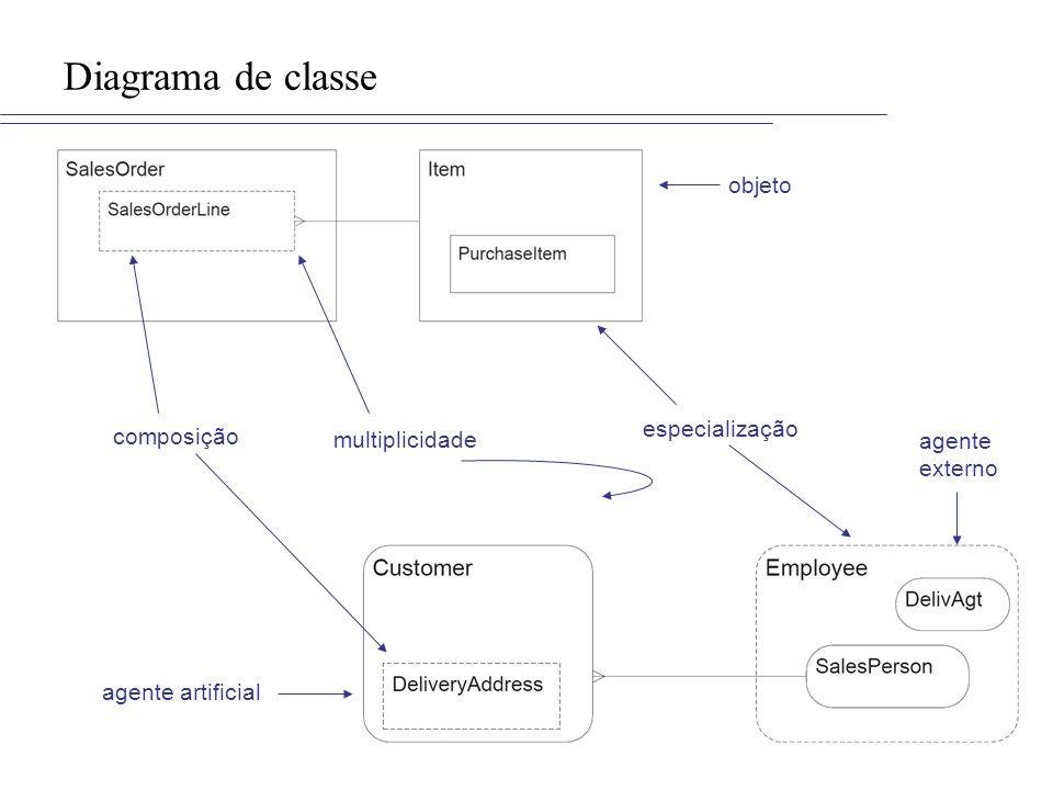 agente artificial agente externo Diagrama de classe objeto composição especialização multiplicidade