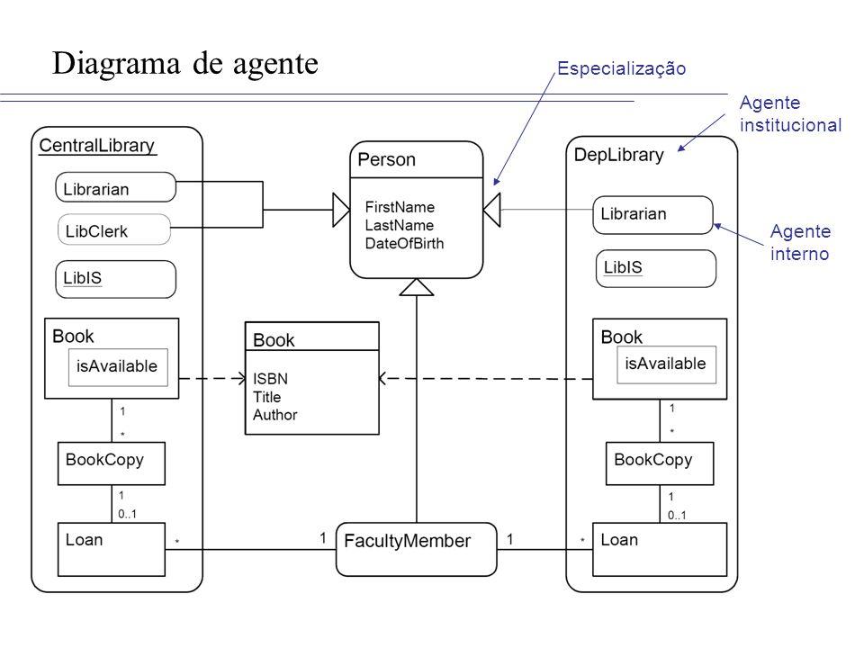 Diagrama de agente Agente interno Agente institucional Especialização