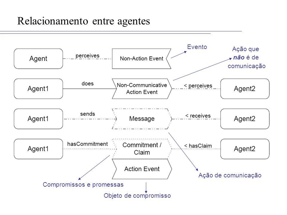 Relacionamento entre agentes Ação de comunicação Ação que não é de comunicação Evento Compromissos e promessas Objeto de compromisso