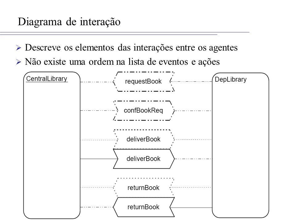 Diagrama de interação Descreve os elementos das interações entre os agentes Não existe uma ordem na lista de eventos e ações