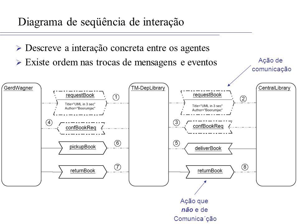 Diagrama de seqüência de interação Descreve a interação concreta entre os agentes Existe ordem nas trocas de mensagens e eventos Ação de comunicação A