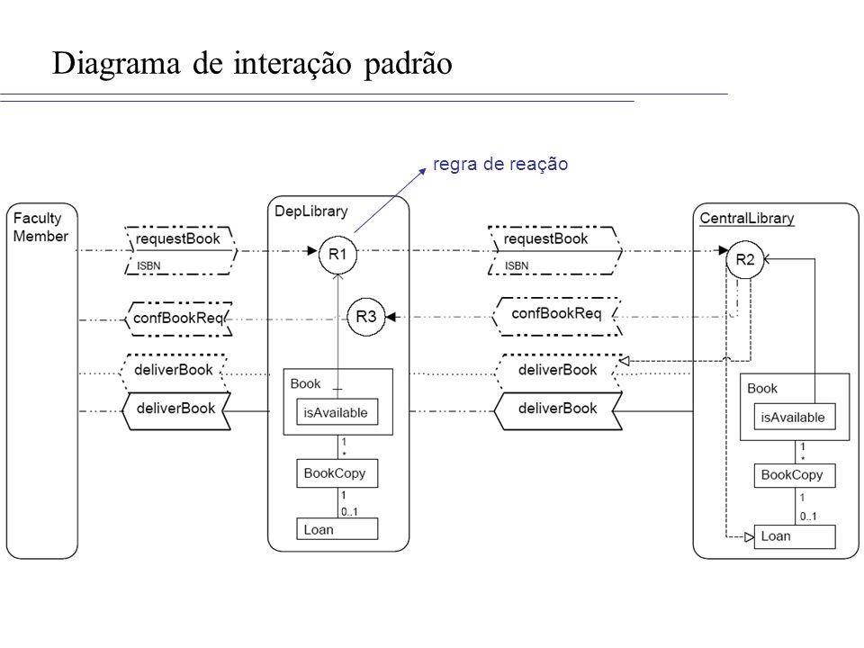 Diagrama de interação padrão regra de reação