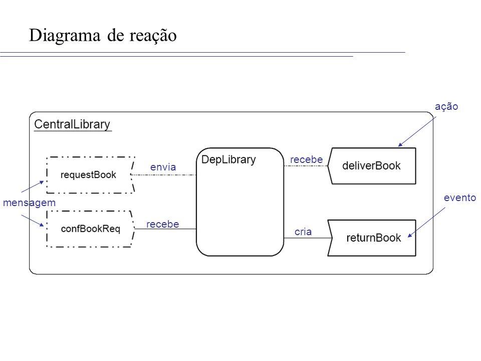 Diagrama de reação mensagem evento recebe envia recebe cria ação