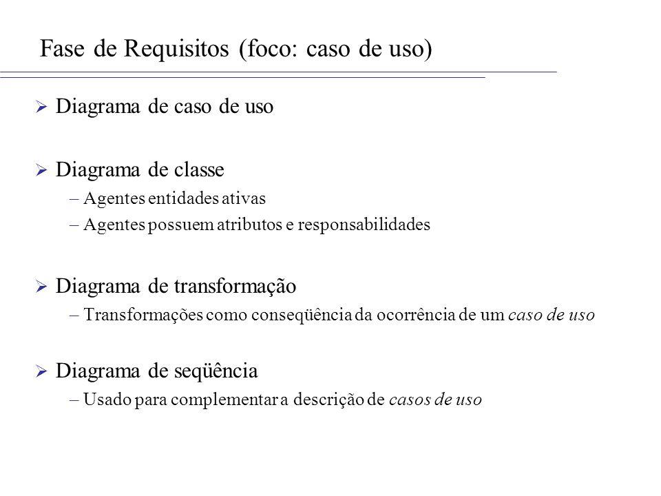 Fase de Requisitos (foco: caso de uso) Diagrama de caso de uso Diagrama de classe –Agentes entidades ativas –Agentes possuem atributos e responsabilid