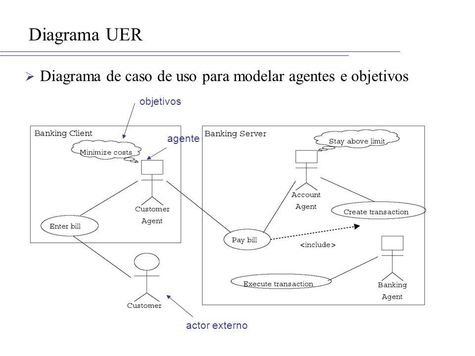 Diagrama UER Diagrama de caso de uso para modelar agentes e objetivos objetivos agente actor externo