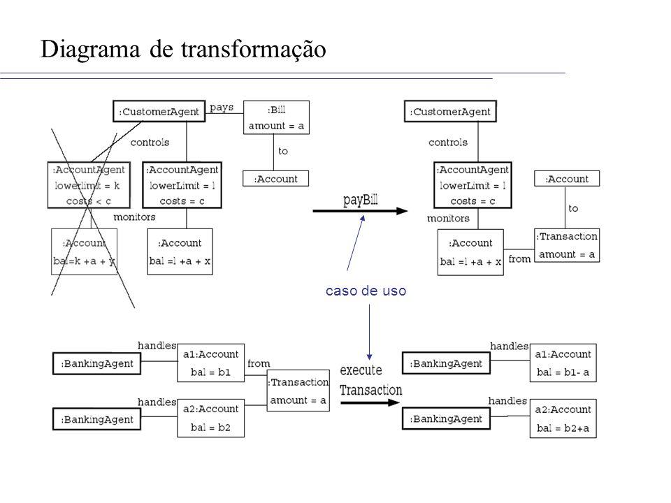 Diagrama de transformação caso de uso