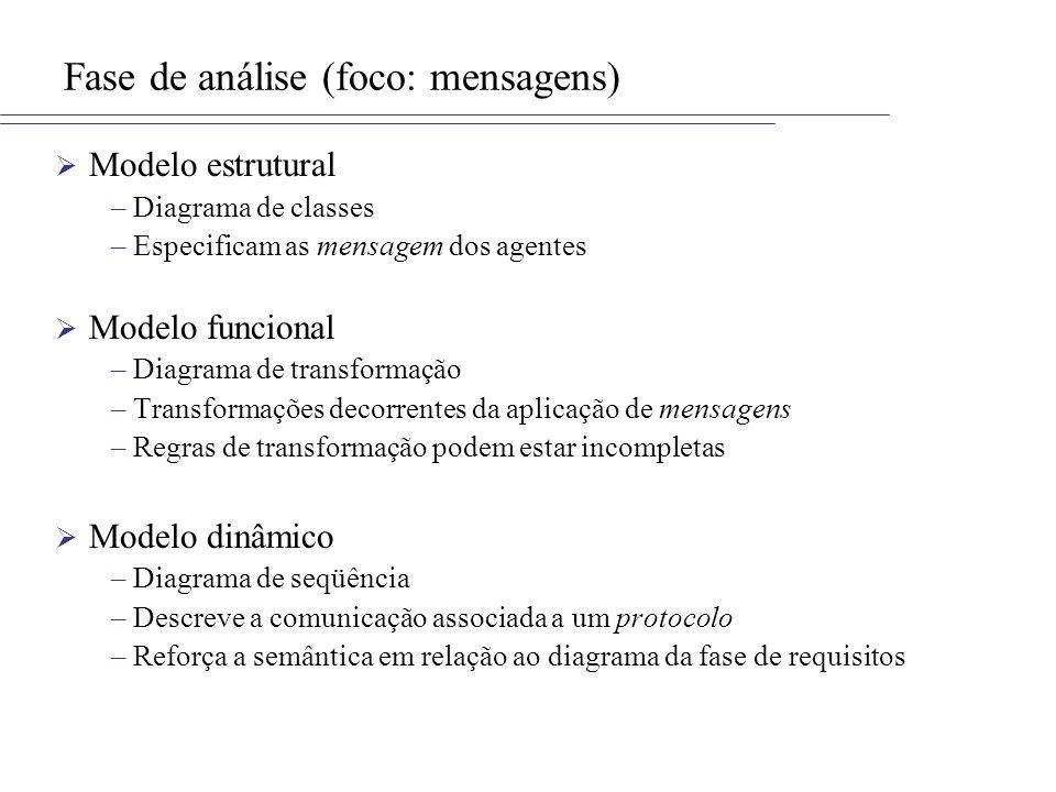 Fase de análise (foco: mensagens) Modelo estrutural –Diagrama de classes –Especificam as mensagem dos agentes Modelo funcional –Diagrama de transforma
