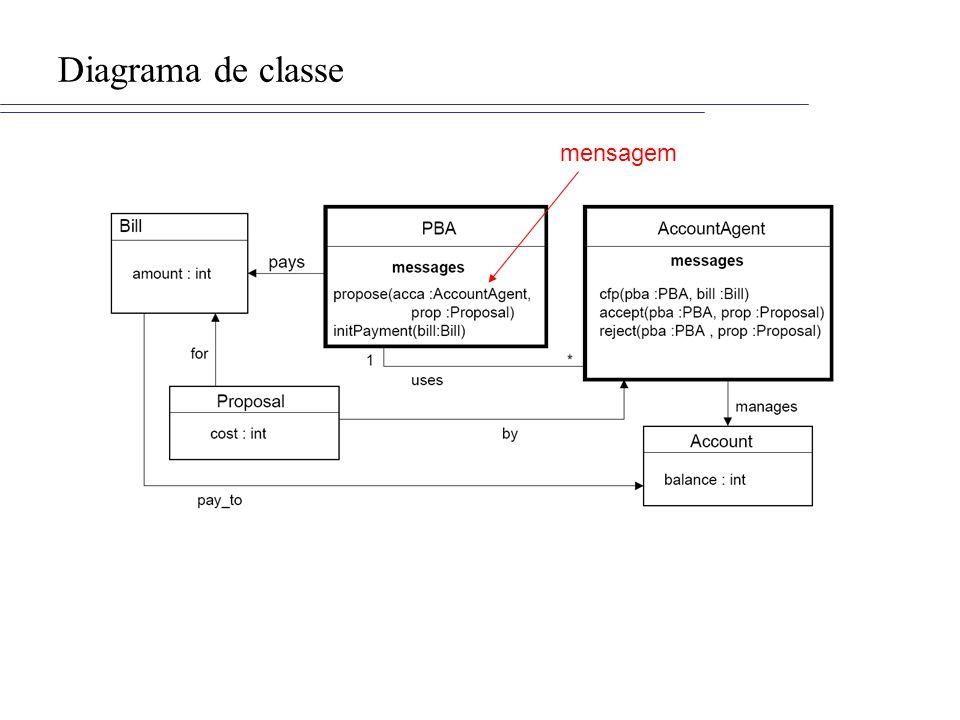 Diagrama de classe mensagem
