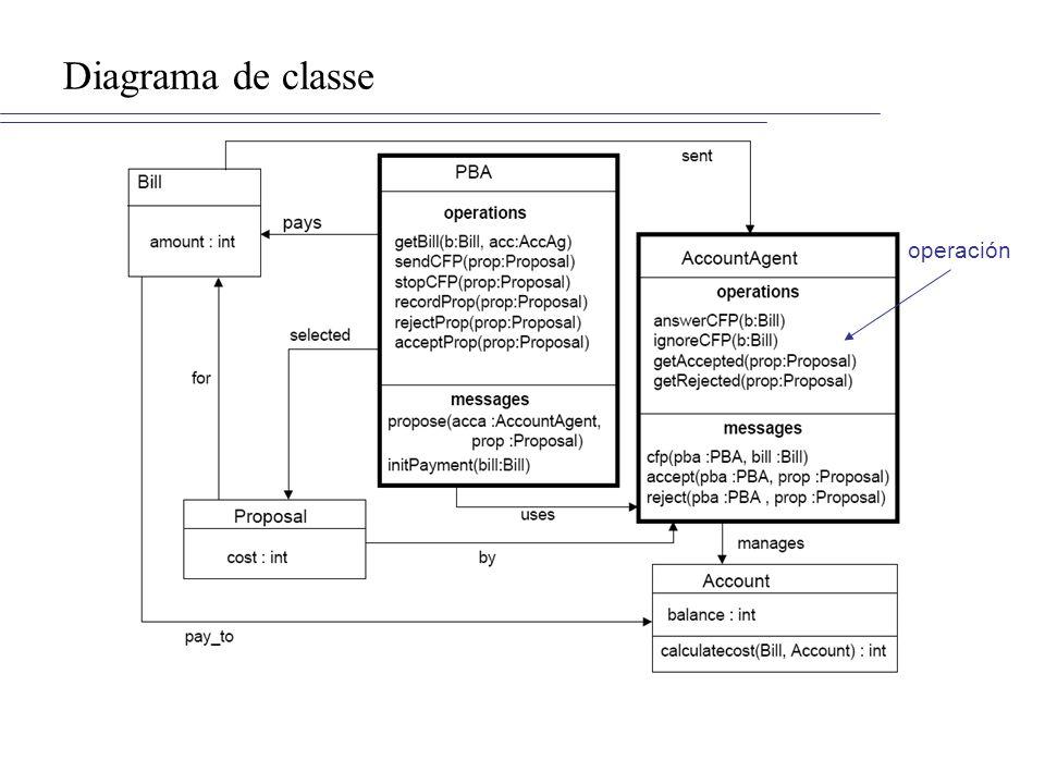 Diagrama de classe operación