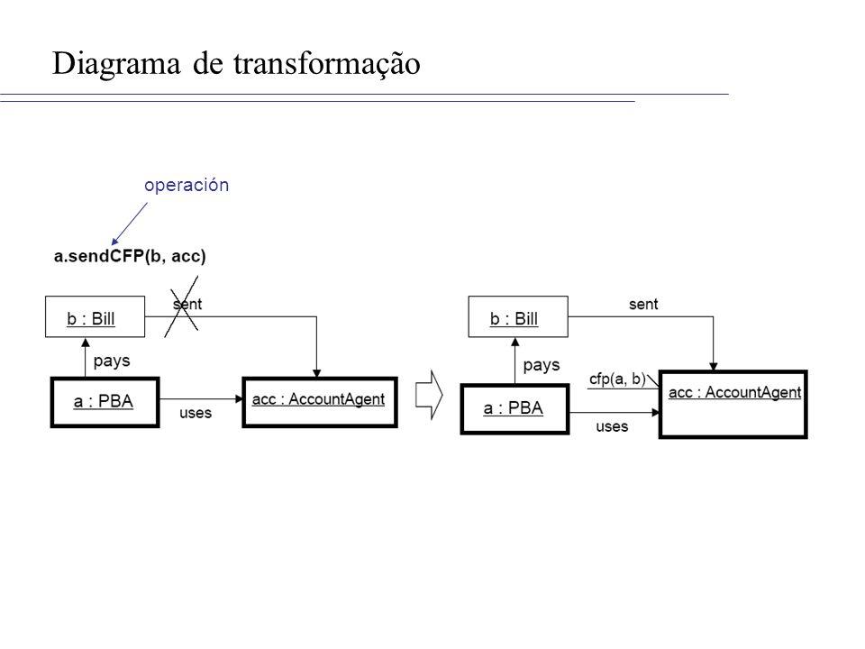 Diagrama de transformação operación