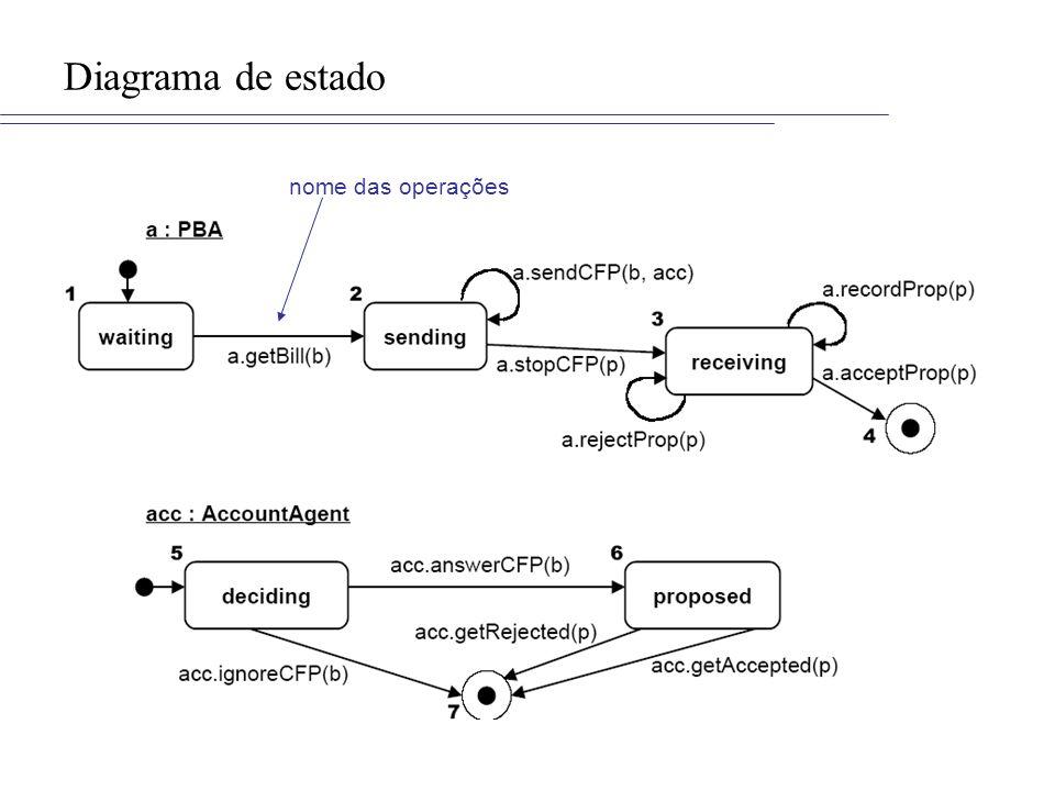 Diagrama de estado nome das operações