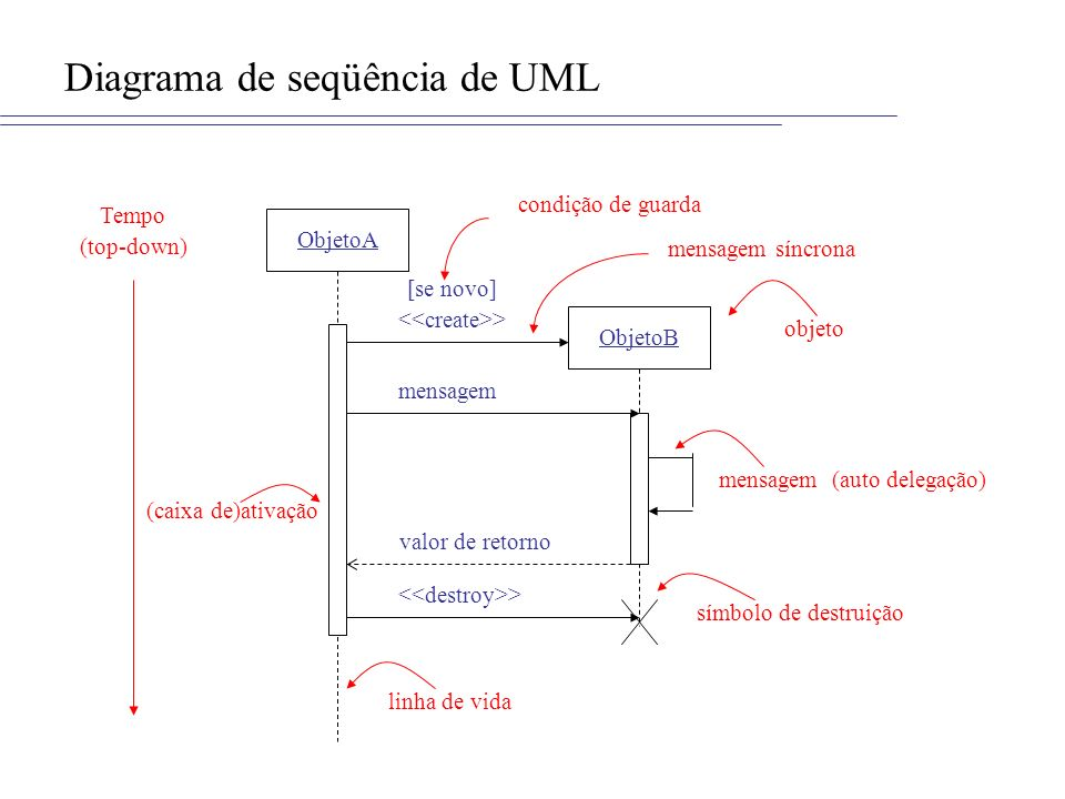 Diagrama de seqüência de UML Tempo (top-down) ObjetoA ObjetoB [se novo] > mensagem mensagem (auto delegação) valor de retorno > (caixa de)ativação con