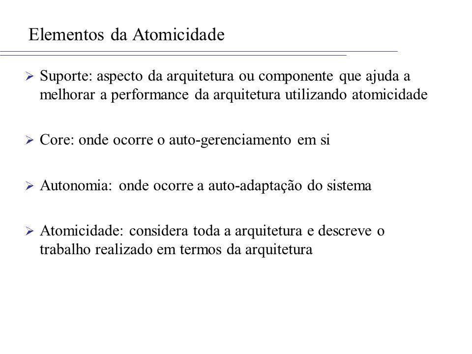 Elementos da Atomicidade Suporte: aspecto da arquitetura ou componente que ajuda a melhorar a performance da arquitetura utilizando atomicidade Core: