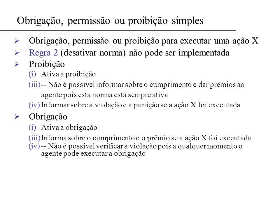 Obrigação, permissão ou proibição simples Obrigação, permissão ou proibição para executar uma ação X Regra 2 (desativar norma) não pode ser implementada Proibição (i)Ativa a proibição (iii)-- Não é possível informar sobre o cumprimento e dar prêmios ao agente pois esta norma está sempre ativa (iv)Informar sobre a violação e a punição se a ação X foi executada Obrigação (i)Ativa a obrigação (iii)Informa sobre o cumprimento e o prêmio se a ação X foi executada (iv)-- Não é possível verificar a violação pois a qualquer momento o agente pode executar a obrigação