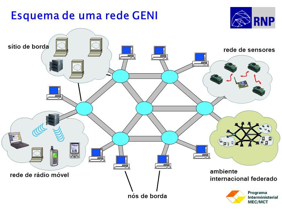 Core Nodes Esquema de uma rede GENI rede de rádio móvel sítio de borda rede de sensores nós de borda ambiente internacional federado