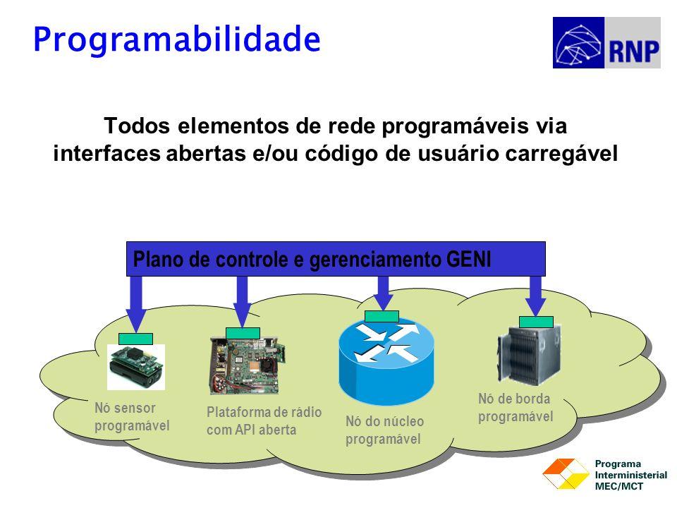 Programabilidade Todos elementos de rede programáveis via interfaces abertas e/ou código de usuário carregável Nó sensor programável Plataforma de rád