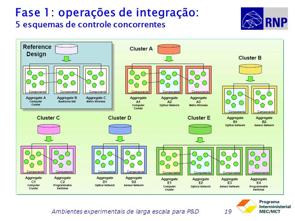 Fase 1: operações de integração: 5 esquemas de controle concorrentes Ambientes experimentais de larga escala para P&D19