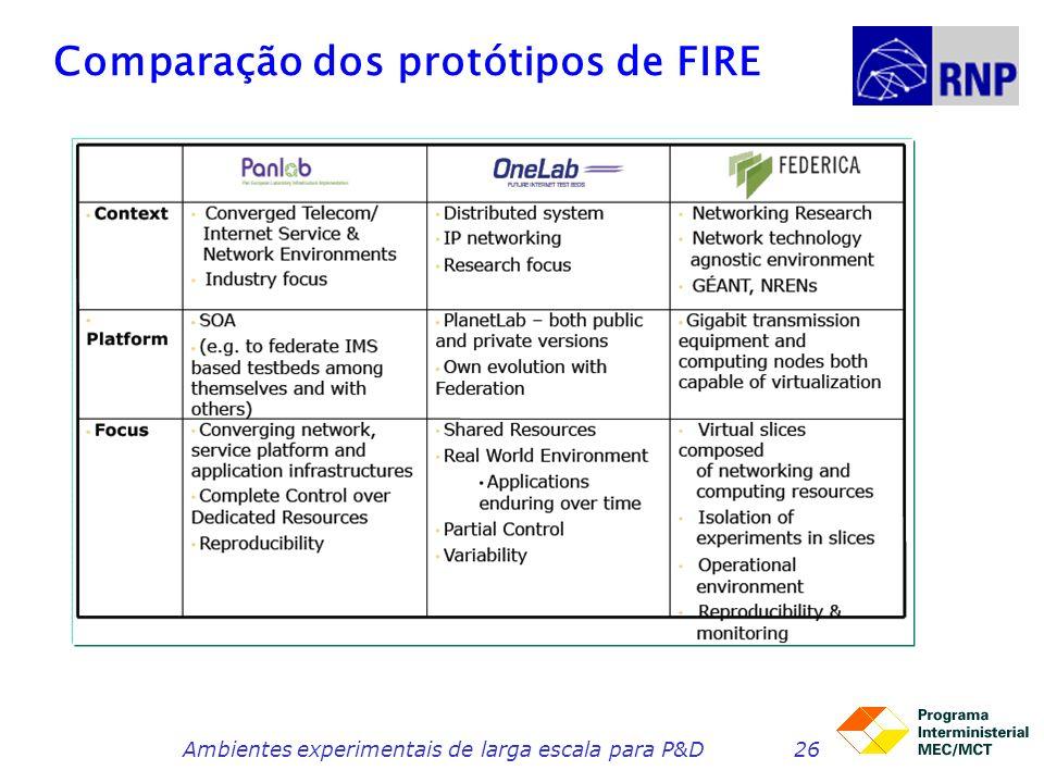 Comparação dos protótipos de FIRE Ambientes experimentais de larga escala para P&D26