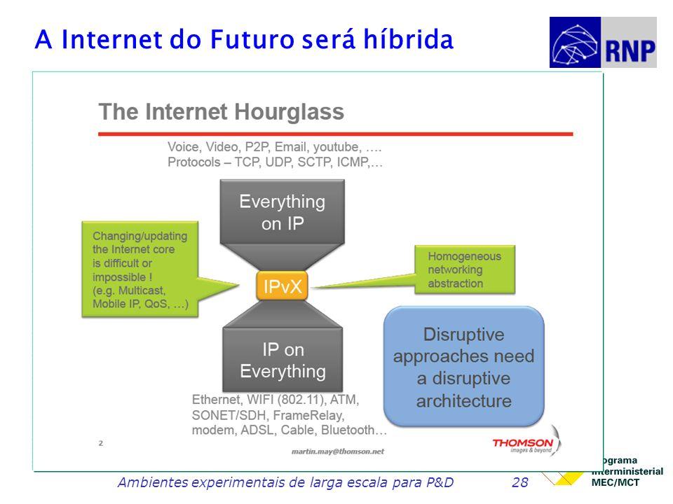 A Internet do Futuro será híbrida Ambientes experimentais de larga escala para P&D28