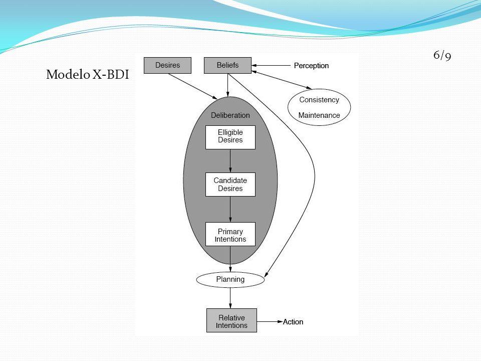 7/9 Proposta: Modificar o modelo X-BDI inserindo uma etapa de planejamento.