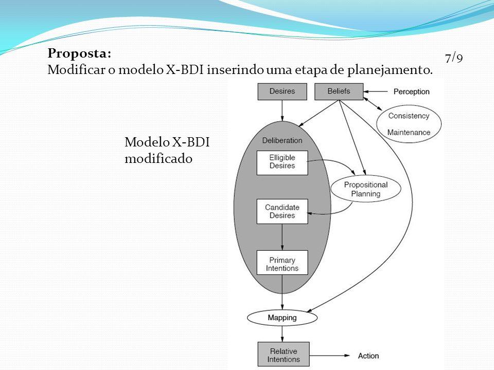 7/9 Proposta: Modificar o modelo X-BDI inserindo uma etapa de planejamento. Modelo X-BDI modificado