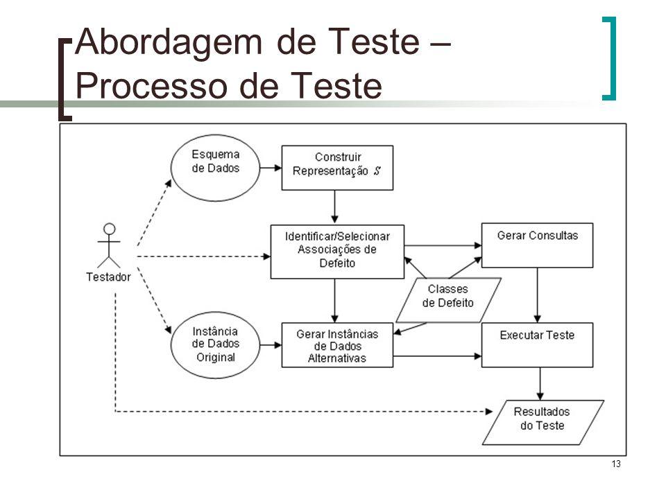 13 Abordagem de Teste – Processo de Teste