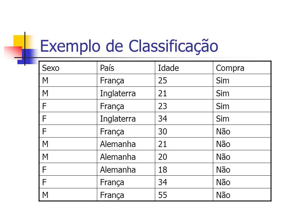 Exemplo de Classificação SexoPaísIdadeCompra MFrança25Sim MInglaterra21Sim FFrança23Sim FInglaterra34Sim FFrança30Não MAlemanha21Não MAlemanha20Não FA