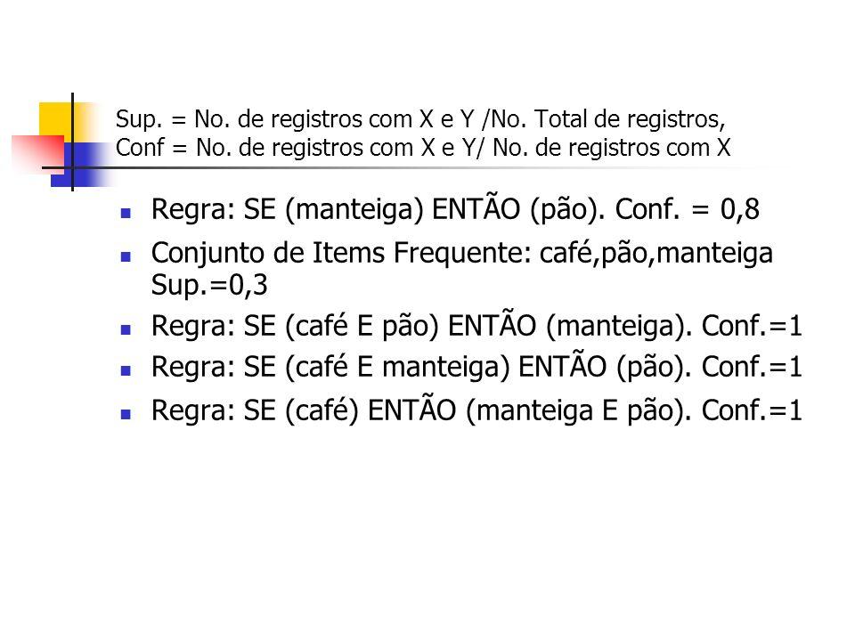 Sup. = No. de registros com X e Y /No. Total de registros, Conf = No. de registros com X e Y/ No. de registros com X Regra: SE (manteiga) ENTÃO (pão).