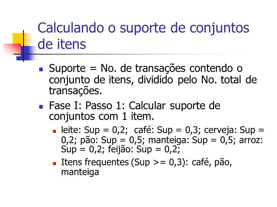 Calculando o suporte de conjuntos de itens Suporte = No. de transações contendo o conjunto de itens, dividido pelo No. total de transações. Fase I: Pa
