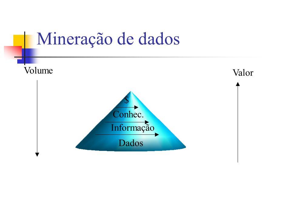 Mineração de dados Dados Informação Conhec. $ Volume Valor