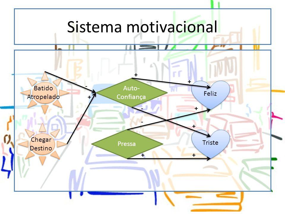 Sistema motivacional Feliz Triste Auto- Confiança Pressa + - + - Batido Atropelado Chegar Destino - + + + + +
