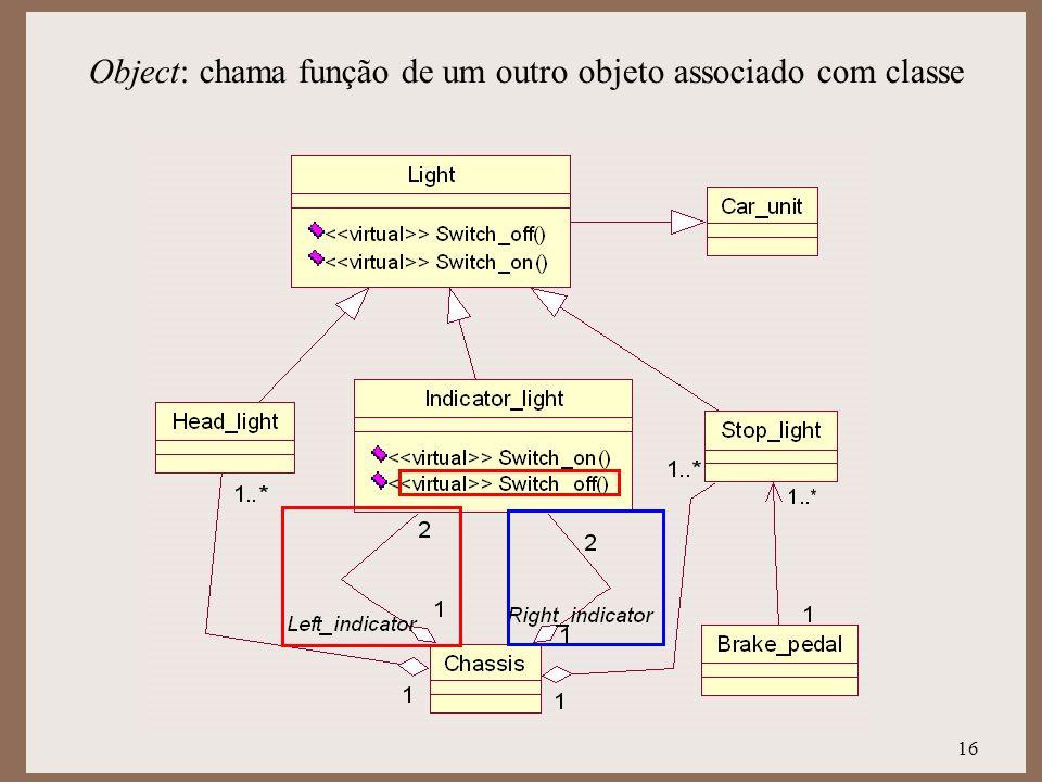 16 Object: chama função de um outro objeto associado com classe