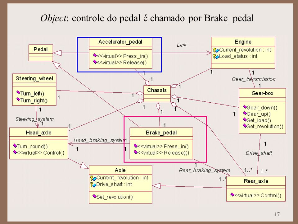 17 Object: controle do pedal é chamado por Brake_pedal
