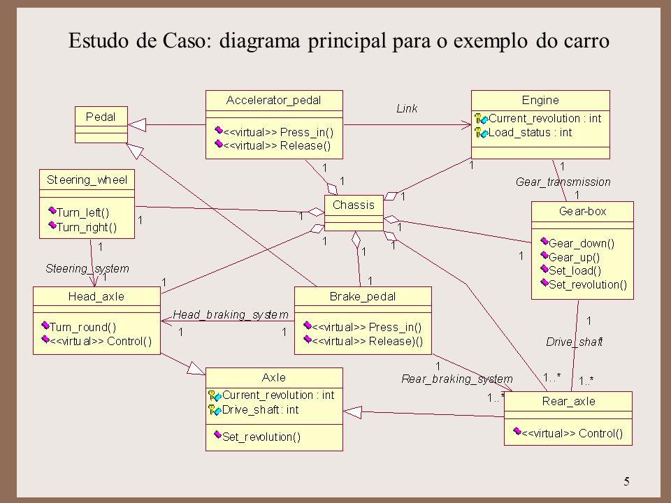5 Estudo de Caso: diagrama principal para o exemplo do carro