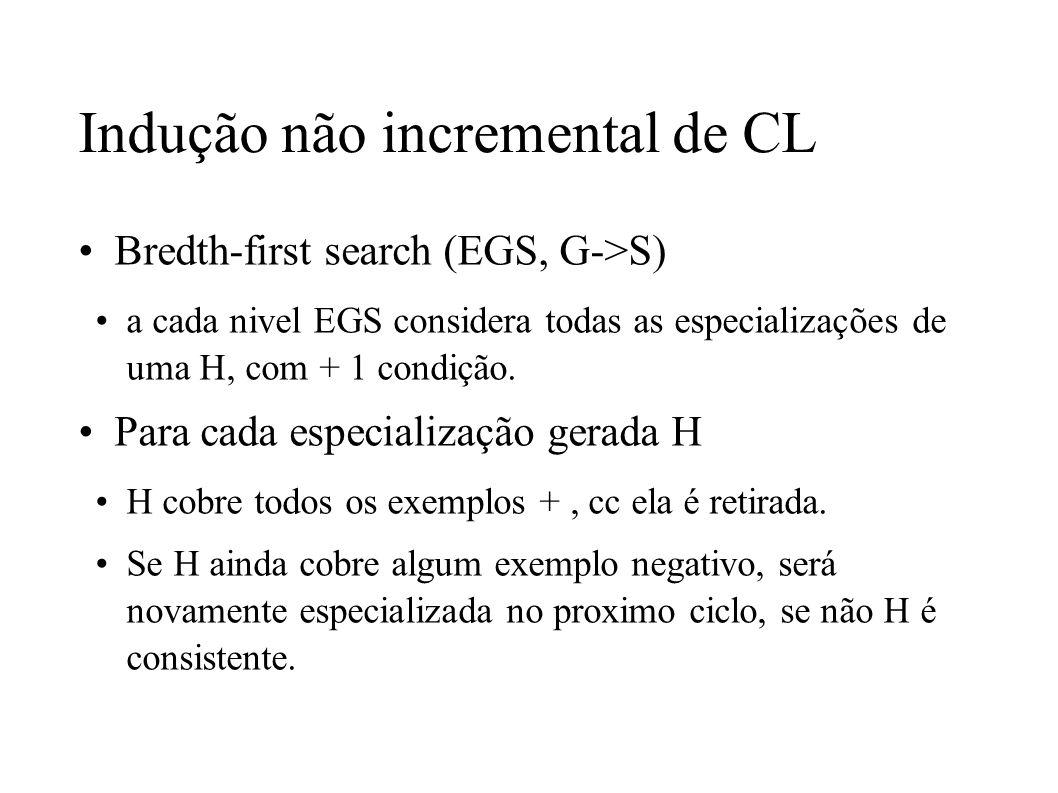 Indução não incremental de CL Bredth-first search (EGS, G->S) a cada nivel EGS considera todas as especializações de uma H, com + 1 condição. Para cad