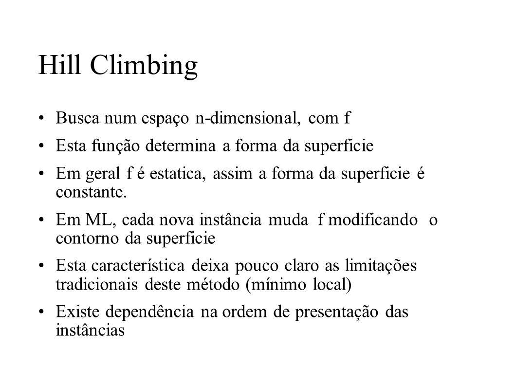 Hill Climbing Busca num espaço n-dimensional, com f Esta função determina a forma da superficie Em geral f é estatica, assim a forma da superficie é c