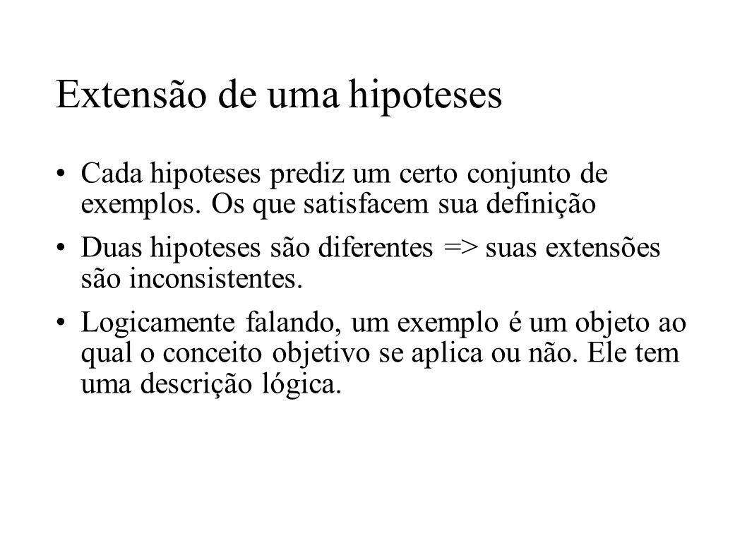 Extensão de uma hipoteses Cada hipoteses prediz um certo conjunto de exemplos. Os que satisfacem sua definição Duas hipoteses são diferentes => suas e