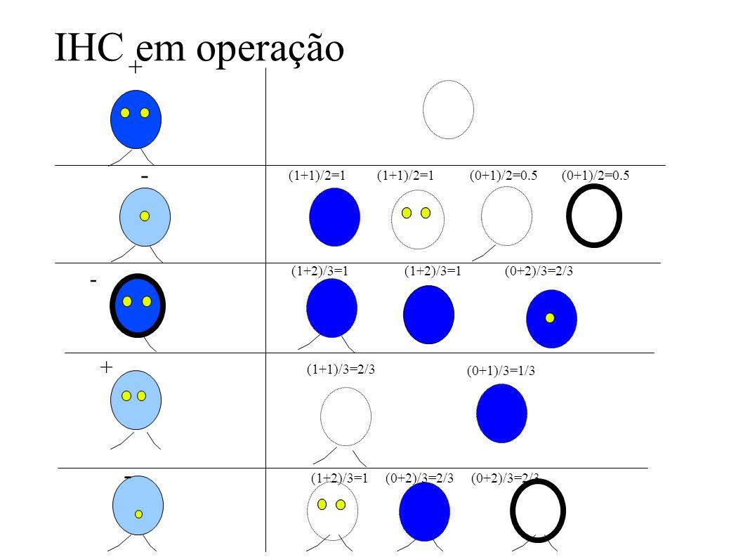 IHC em operação + - - + - (1+1)/2=1 (1+1)/2=1 (0+1)/2=0.5 (0+1)/2=0.5 (1+2)/3=1 (1+2)/3=1 (0+2)/3=2/3 (1+1)/3=2/3 (0+1)/3=1/3 (1+2)/3=1 (0+2)/3=2/3(0+