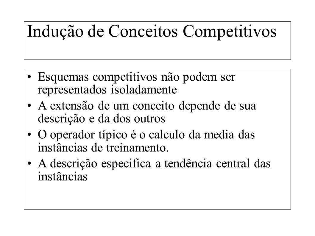 Indução de Conceitos Competitivos Esquemas competitivos não podem ser representados isoladamente A extensão de um conceito depende de sua descrição e
