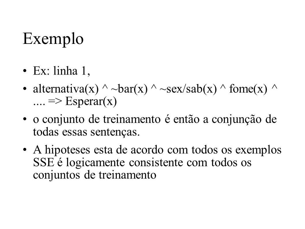 Exemplo Ex: linha 1, alternativa(x) ^ ~bar(x) ^ ~sex/sab(x) ^ fome(x) ^.... => Esperar(x) o conjunto de treinamento é então a conjunção de todas essas