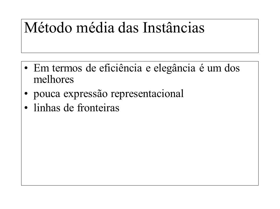 Método média das Instâncias Em termos de eficiência e elegância é um dos melhores pouca expressão representacional linhas de fronteiras