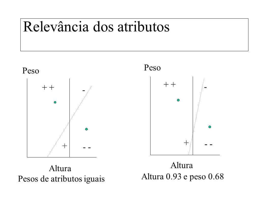 Relevância dos atributos - Peso Altura + + - Pesos de atributos iguais Altura 0.93 e peso 0.68 - Peso Altura + + -