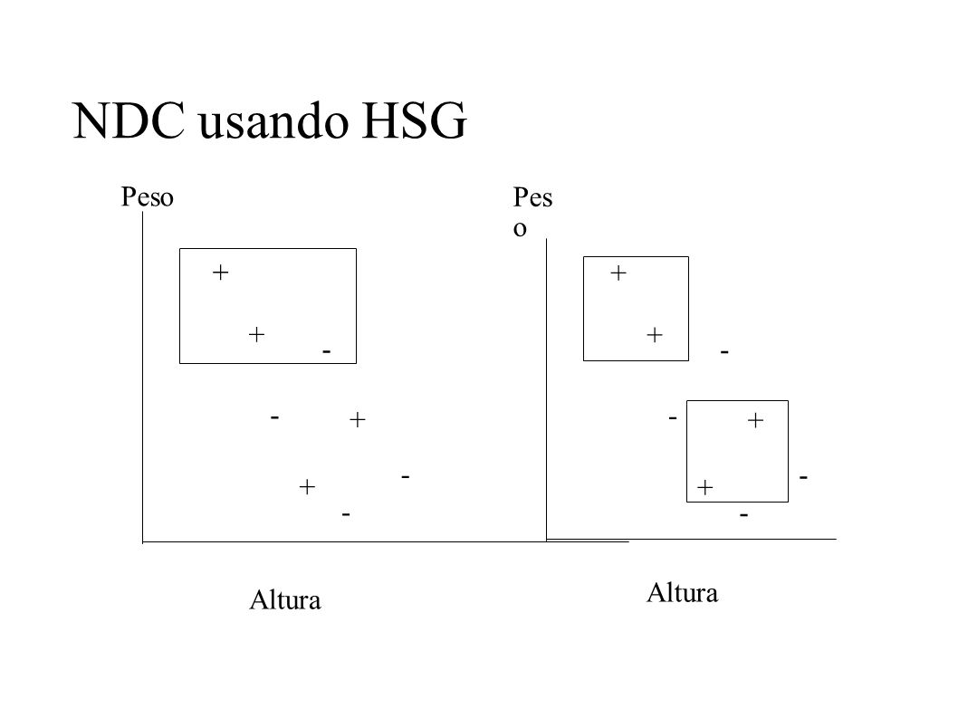 NDC usando HSG + + - - + + - - Peso Altura + + - - + + - - Pes o Altura