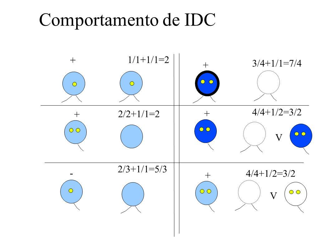 Comportamento de IDC + + + 1/1+1/1=2 - 2/2+1/1=2 2/3+1/1=5/3 + 3/4+1/1=7/4 V 4/4+1/2=3/2 + V