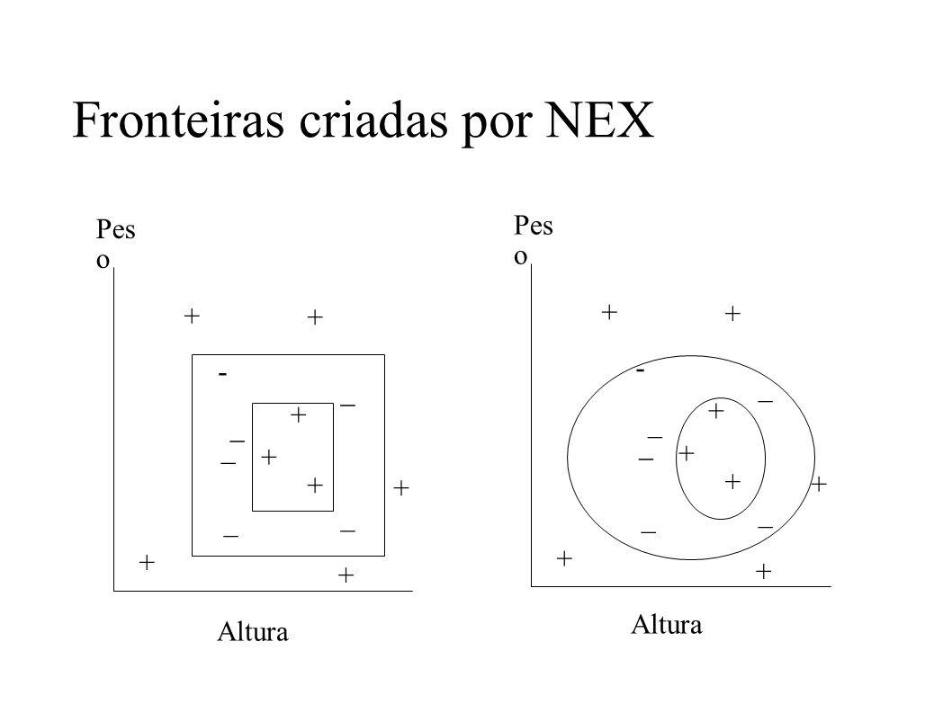 Fronteiras criadas por NEX Pes o Altura + + + + + + + + - _ _ _ _ _ Pes o Altura + + + + + + + + - _ _ _ _ _